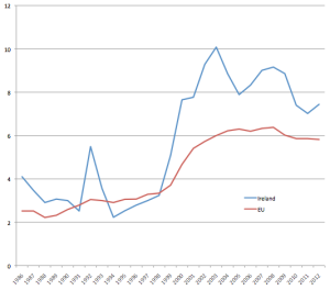 Ireland and EU HIV graph