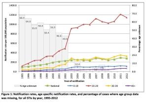 STIs Ireland 1995-2012