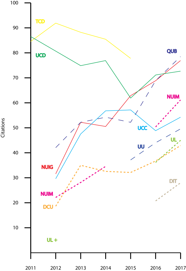 Figure 3. Citations scores, Times Higher Education, World University Rankings