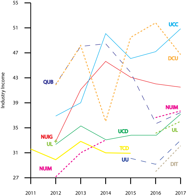 Figure 5. Industry income rankings, Times Higher Education, World University Rankings