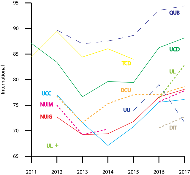Figure 4. International outlook scores, Times Higher Education, World University Rankings