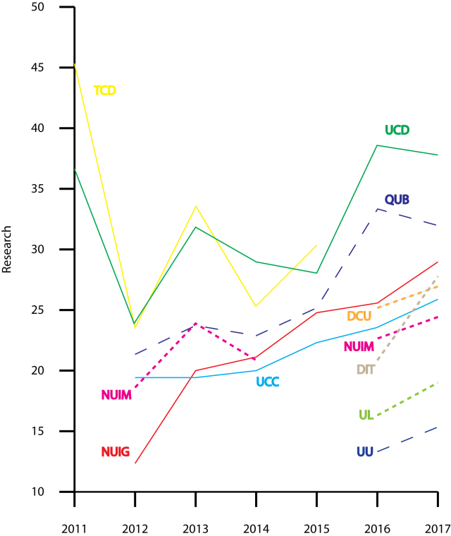 Figure 2. Research scores, Times Higher Education, World University Rankings