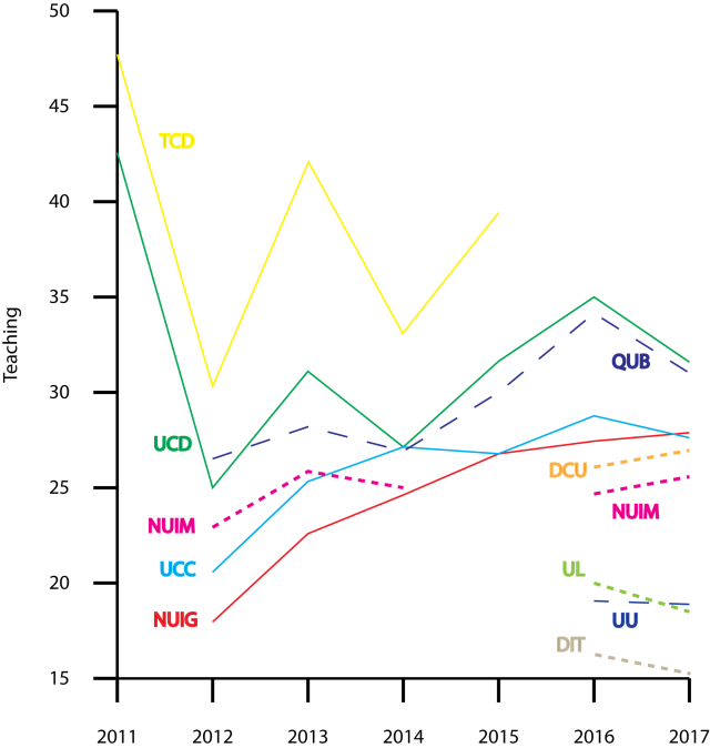 Figure 1. Teaching scores, Times Higher Education, World University Rankings