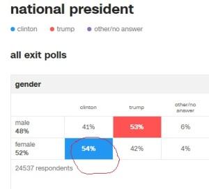 CNN Exit Polls (2016)
