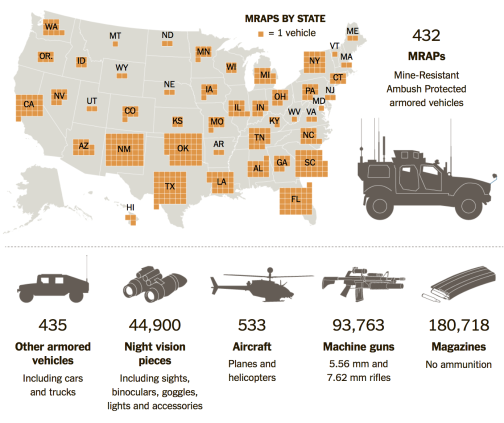 Figue 4. Surplus military equipment purchased by local polices forces in the US, 2006-June 2014, New York Times