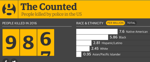 Figure 1. Guardian report on police killings in US, 1 January to 3 December 2016